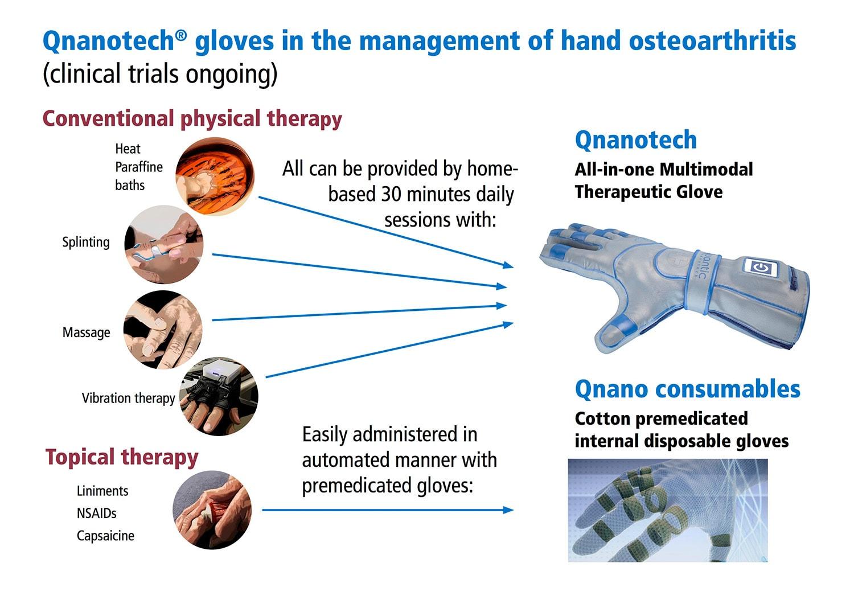 Arthrose Handschuh QNANO GLOVE